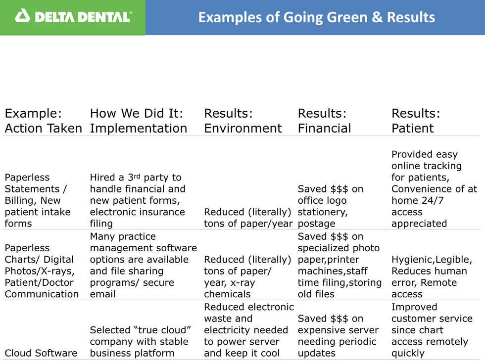 dental green infographic
