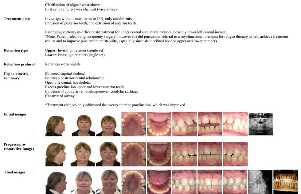 ortho patient case study